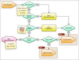 images of process diagram   diagramspowerpoint process flow chart template business process management