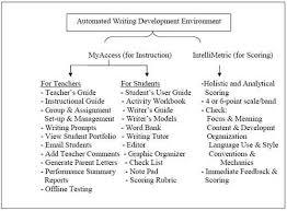 essay grammar check manual or automatic essay writing grammar checker  buy a essay for cheap