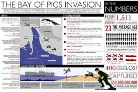 bay of pigs invasion essay buy essay online