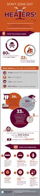 best images about safety infographics health communications on space heater safety tips infographic
