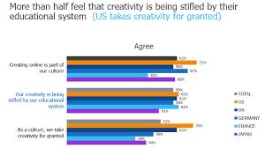 school kills creativity essay school kills creativity essay school kills creativity essay