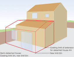 Planning rules on extensions to be relaxed     to boost economy    Infographic showing house and extension limits