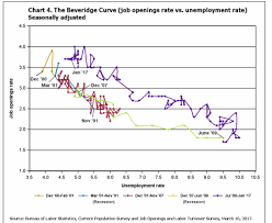number of americans quitting their jobs surges to highest in 16 finally looking at the beveridge curve shows that despite the recent nor zation in hiring and the spike in quits there is still a major disconnect