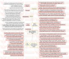 insights ias mindmaps on important current issues for upsc civil role of women in electoral politics in