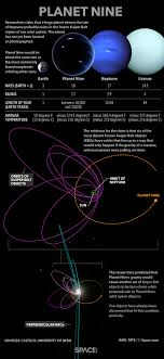 planet nine explained facts about the mysterious solar system planet nine explained facts about the mysterious solar system world infographic