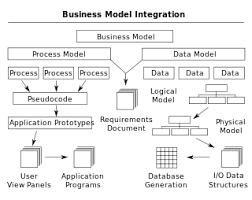 business process modeling   wikipediabusiness process integration edit