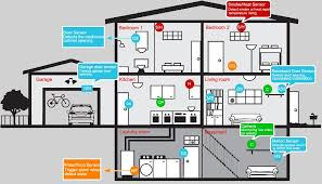 collection home alarm wiring diagram pictures   diagramshome alarm wiring diagram cantonques com