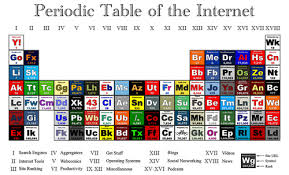 Friday Fun: Periodic Table of the Internet : London Blog via Relatably.com