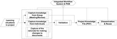 Knowledge Management Framework IGI Global
