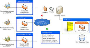 images of client server architecture diagram   diagrams best images of multi tier architecture diagram client server