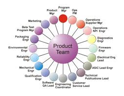 the painful process of corporate product development   core the painful process of corporate product development