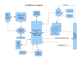 innovative integration   x   m   pci express xmc module with     block diagram