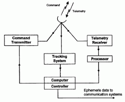 satellite subsystems   satellite communication notes   tracking    satellite subsystems in satellite communication systems