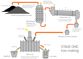 iron making   new zealand steeliron making diagram png