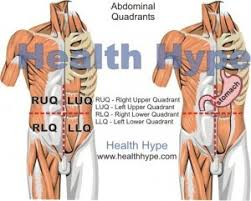 Pain Above Right Hip Causes And Symptoms   Healthhype.com