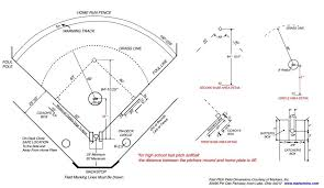 softball field dimensions  amp  measurements   sportscourtdimensions comfastpitch