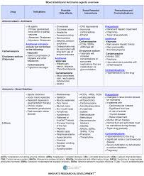 educate huntington s disease mood stabilizers antimanic
