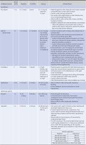 medication and dosing the hospital neurology book neurology image not available