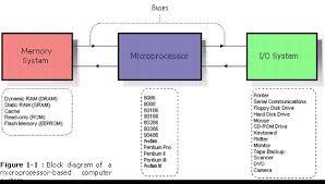 microprocessors