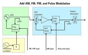 the fundamentals of electronic signal generation   test    in an analog signal generator  the fm and Φm inputs go to the synthesizer    s frequency control block to modulate the carrier  to change the frequency or