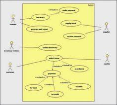 online shopping  activities and shopping on pinterestusecase diagram for online shopping system