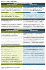 onboarding checklists and templates smartsheet executive onboarding template