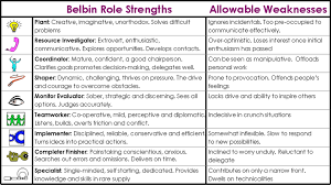 specialized hiring catalyze this belbin team role characteristics summary