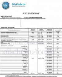 Toyota <b>CVT</b>-FE 08886-02505 жестебанка свежее - Лабораторные ...