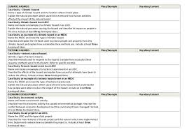 case study format student Scribd