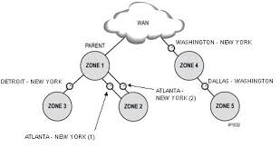 collection network tree diagram pictures   diagramsband  management complex network