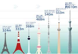 「2012年 - 東京スカイツリーが開業」の画像検索結果