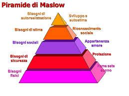 Risultati immagini per piramide di maslow