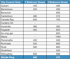 wondering what your cost of living in sydney will be middleringhouses