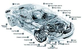 car diagram   vehicle diagram   auto chart   automobile        under the hood diagram   car components  car parts are engine  lights  breaks  wheels  exhaust  engine oil  hoses  lubrication  suspension  steering