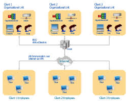 active directory structure diagramactive directory network diagram