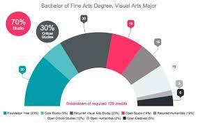 visual arts major degree program courses emily carr university the bachelor of fine arts visual arts program develops you to become a creative citizen of the visual arts community through conceptual critical