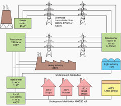 general principles of electricity supply systems   eepsimplified diagram of distribution of electricity from power station to consumer