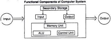 computer system  elements and components  with diagram functional components of computer system