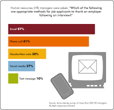 survey reveals email phone call are preferred methods for post   email is an appropriate way to express thanks after meeting a hiring manager and 81 percent cited phone calls as ok but say employers save the