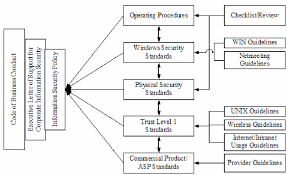 figure   company  security policy diagram   scientific figure on    figure   company  security policy diagram