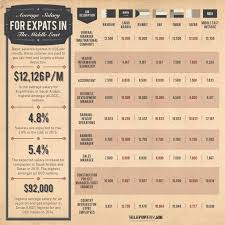 average salary for expats in the middle east infographic average expat salary in the middle east