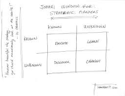 previously unpublished isaac asimov essay on creativity web jo hari diagram helps to focus thinking into useful areas planning should include treatment