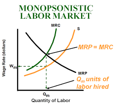 Image result for Competitive labor markets