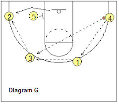 flex offense diagrams   printable wiring diagram schematic harness        basketball flex offense diagram moreover basketball flex offense diagram together   basketball flex offense diagram as