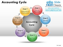 ideas about accounting cycle on pinterest   the accounting    accounting cycle powerpoint presentation slides ppt templates by slideteam