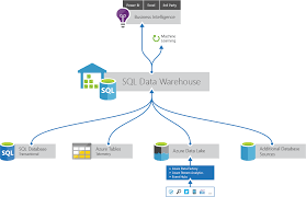 sql data warehouse   microsoft azurebuild a cloud data warehouse