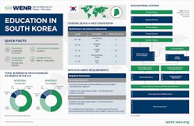 Education in <b>South Korea</b>