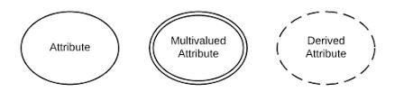 er diagram symbols  amp  notation   lucidcharter diagram symbols and meaning