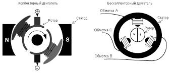 Коллекторный или бесколлекторный <b>двигатель</b> ...