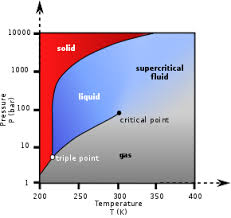 Supercritical fluid - Wikipedia